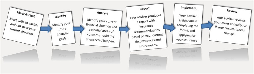 6 step advice process